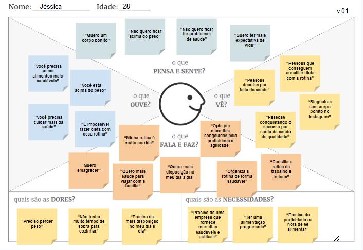 mapa da empatia desenvolvido pela agência mango
