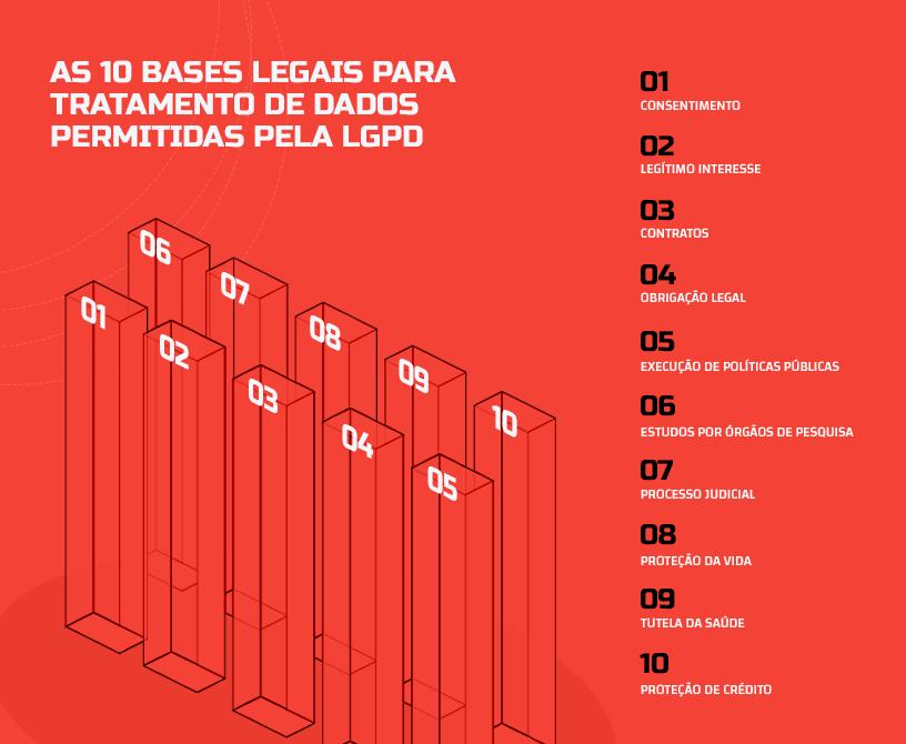 o que é lgpd 10 bases legais para tratamento de dados